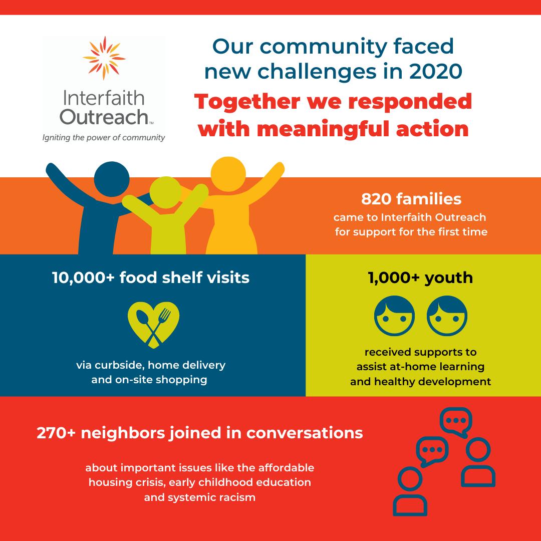 2020 community impact